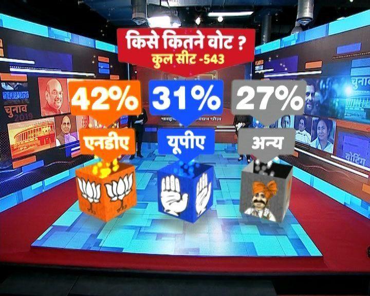 बीजेपी के लिए एमपी , गुजरात , हरियाणा , राजस्थान से सर्वे में राहत, पंजाब,  झारखंड , छत्तीसगढ़ में कांग्रेस  फायदा  बीजेपी को नुकसान